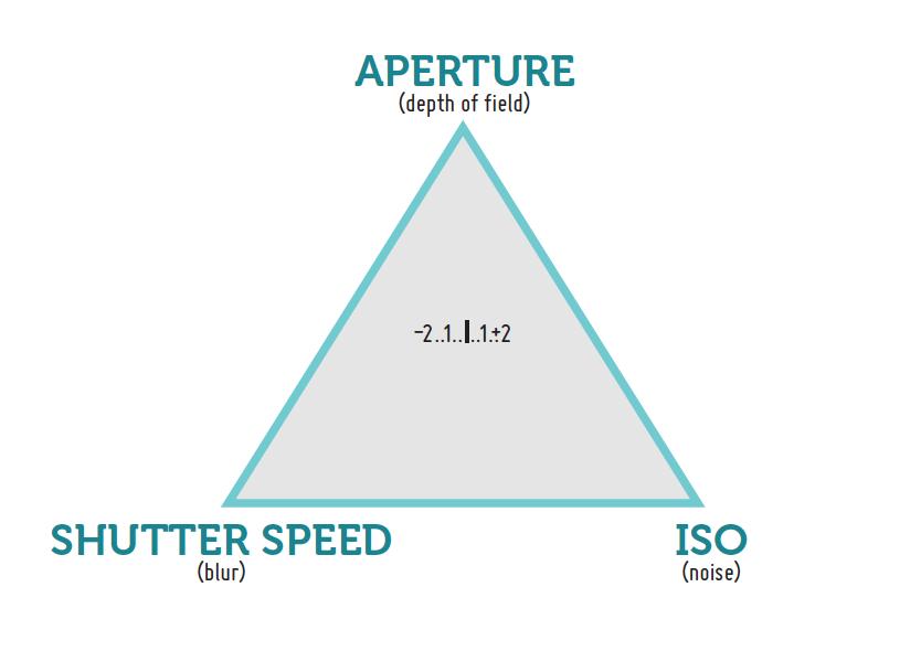 Doe a Deery: Exposure Made Easy PART 2: Shutter Speed