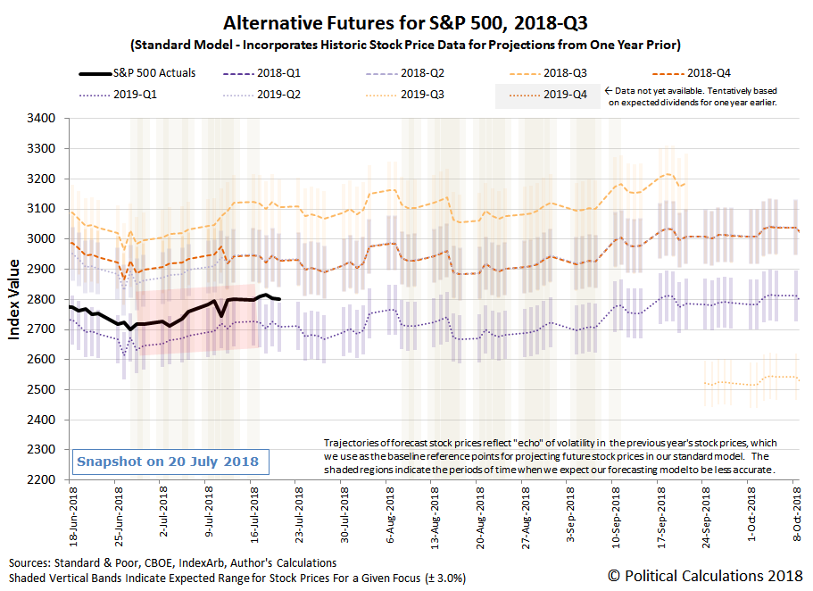 Alternative Futures - S&P 500 - 2018Q3 - Standard Model - Snapshot on 20 Jul 2018