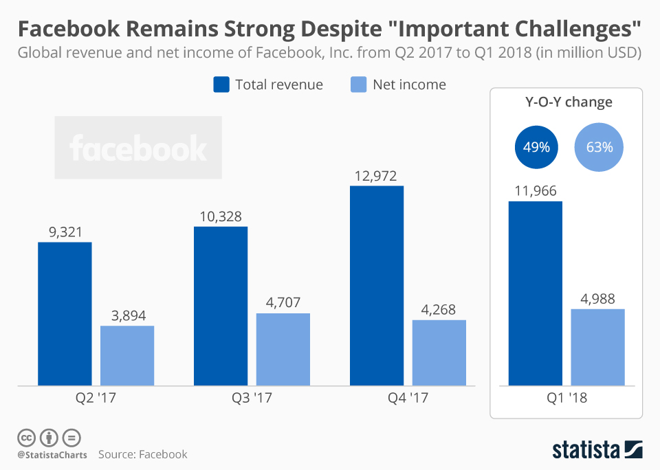 "Facebook Remains Strong Despite ""Important Challenges"" - #infographic"