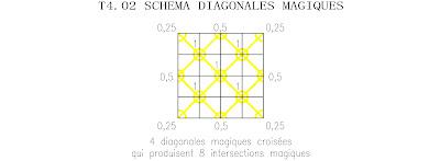 ordre 4 tore semi-panmagique diagonales magiques