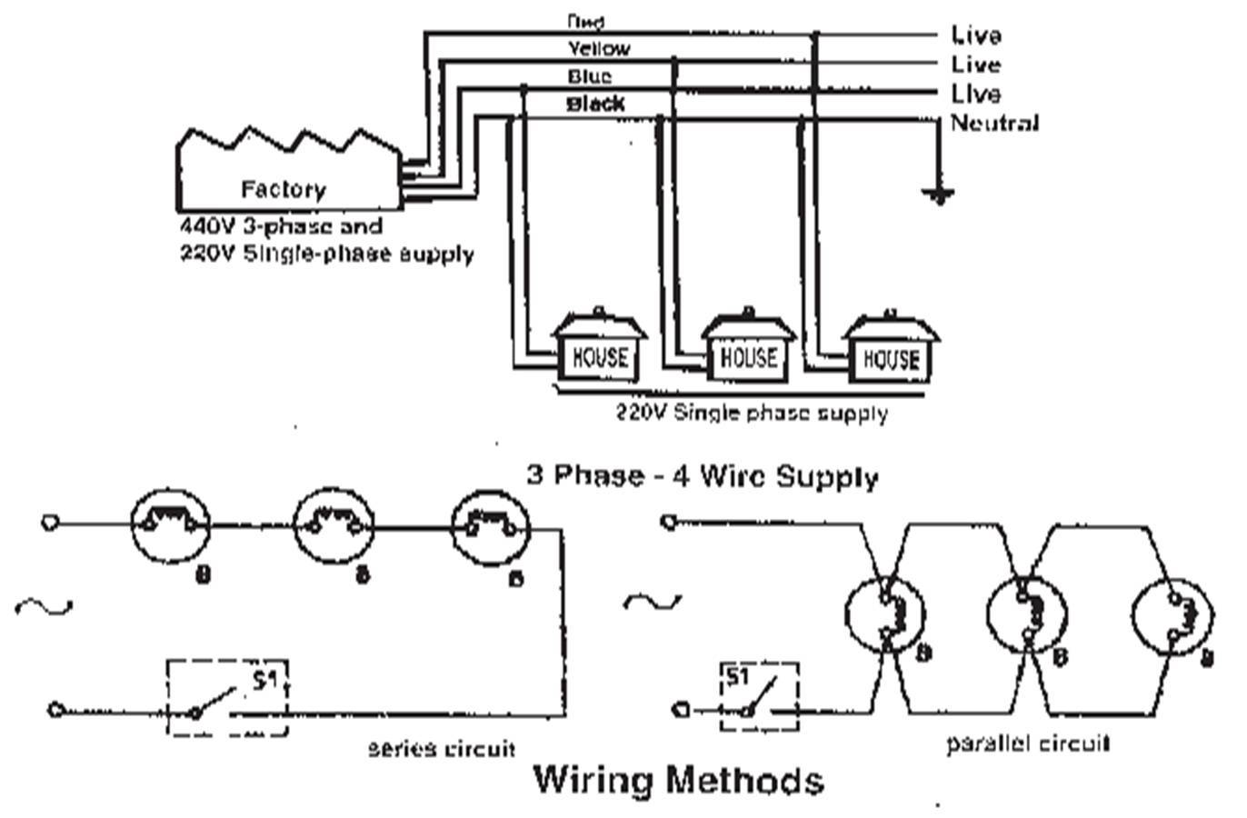 200 amp wiring requirements