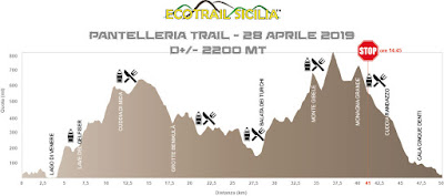 Trail profiles for different races of the Ecotrail Pantelleria 2019 race: Walktrail, Gelfiser, and 50k.