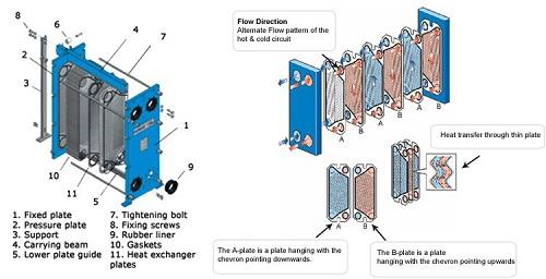 Cấu tạo thiết bị trao đổi nhiệt.