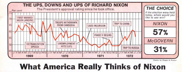 What America Really Thinks of Nixon: THE UPS, DOWNS AND UPS OF RICHARD NIXON Newsweek; Aug 28, 1972
