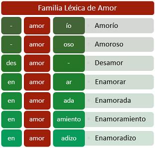 Gramáticas Ejemplos De Familia Léxica