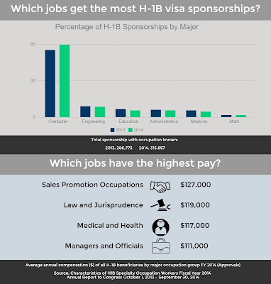Percentage of H-1B Visa Sponsorships by Major