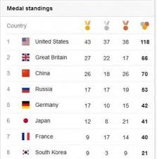 Table Medals Olympic Games
