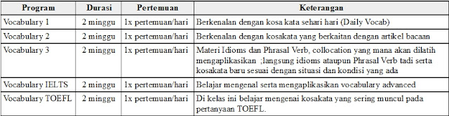 Tabel Program Vocabulary Lembaga Global English