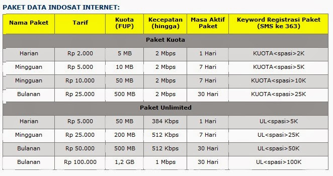 Internet, paket internet, Internet Xl, internet telkomsel, internet axis, info paket, paket unlimited