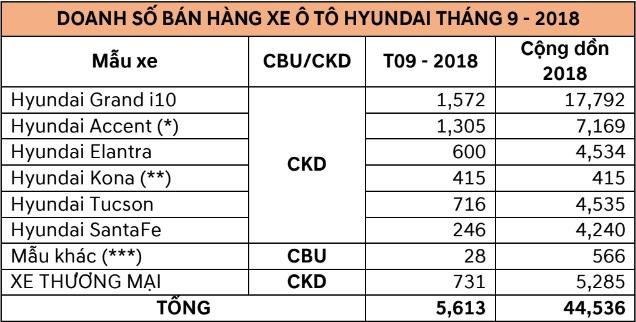 Doanh số xe Hyundai tháng 9/2018