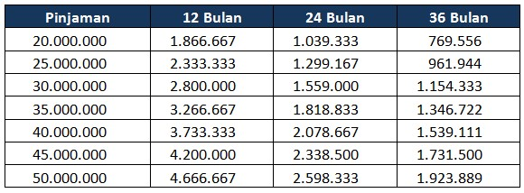 Tabel Angsuran Kta Bca Terbaru April 2019 Pilih Kta Bank 2019