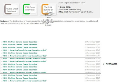 https://www.moh.gov.sa/en/CCC/PressReleases/Pages/default.aspx