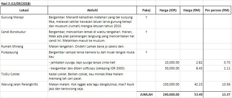 Itinerari Jogjakarta - Hari 3
