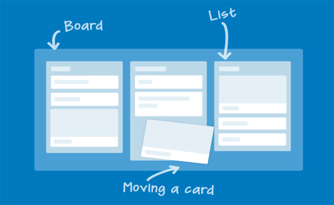 How to do things with Trello?