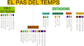 http://cmapspublic3.ihmc.us/rid=1L8TLLX22-2115X5F-2K7Z/el%20pas%20del%20temps.cmap