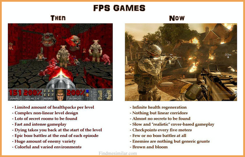 FPS Games: Then and Now,FPS Games, changes