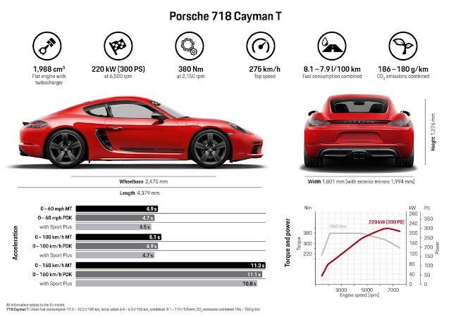 Porsche 718 T 2019 Cayman