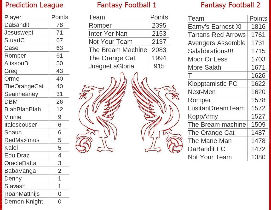 Fantasy and Prediction League tables - Game week 26