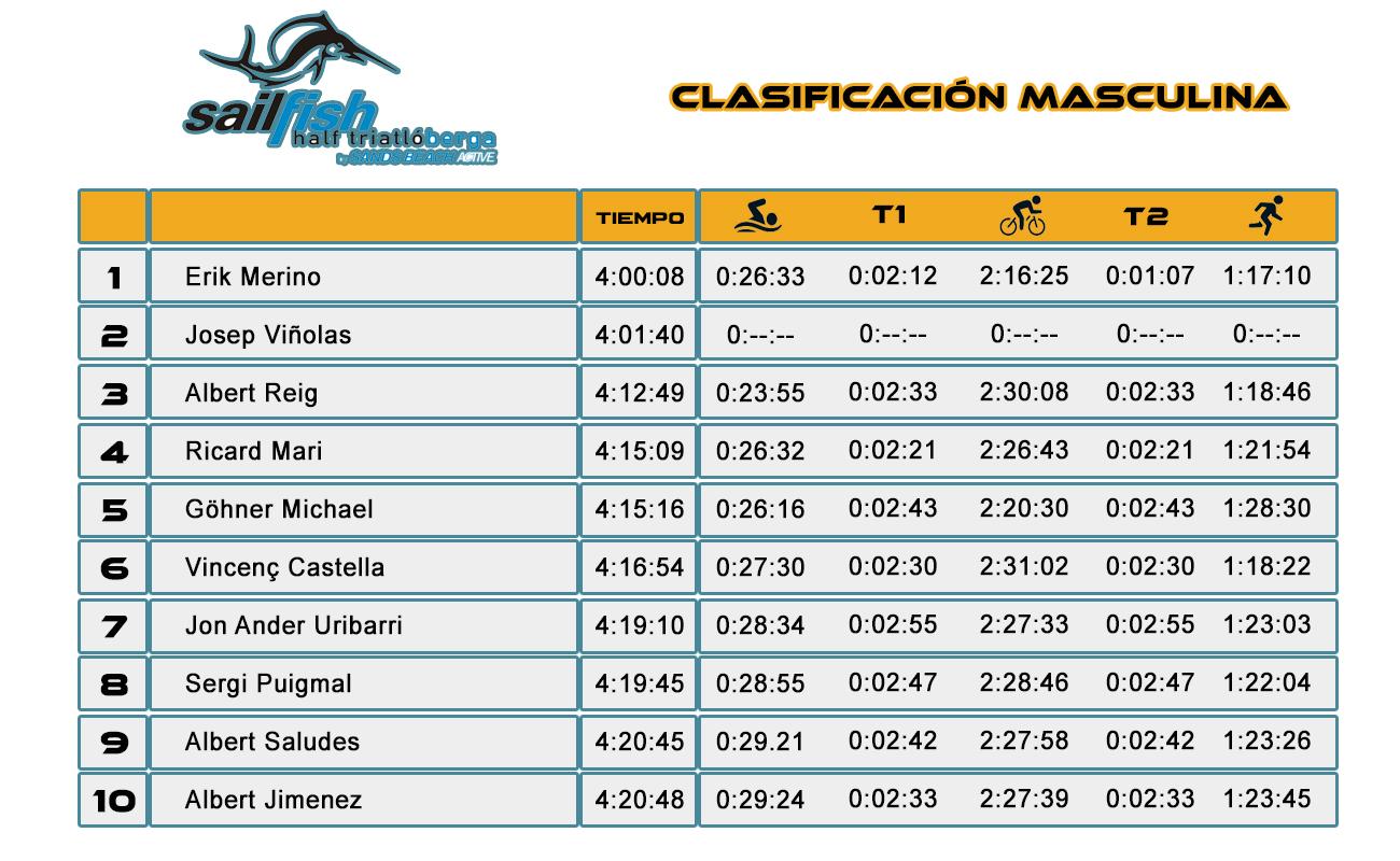 Clasificación Masculina - Sailfish Half Triatló Berga 2016