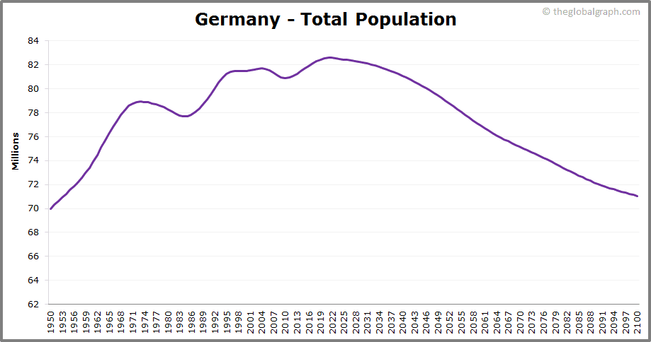 Germany  Total Population Trend
