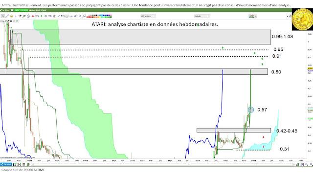 Analyse technique ATARI $ata [12/02/18]