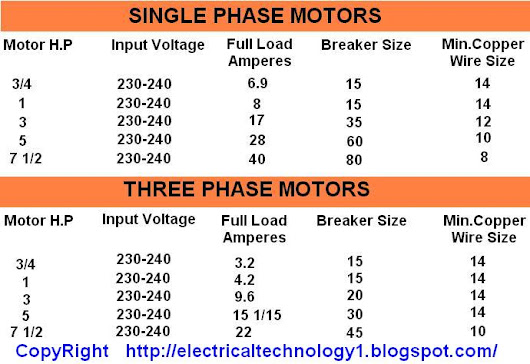 Moien khan google motor hp input voltages full load current breaker size and copper wire keyboard keysfo Images