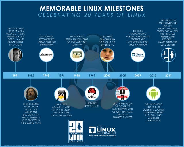 Infografía La Historia de Linux.