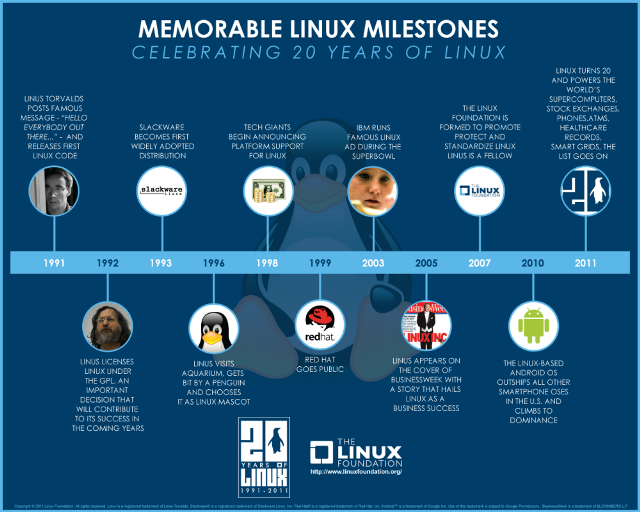 Infografía los Hitos Memorables de Linux.