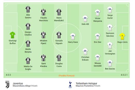 Prediksi formasi Juventus dan Tottenham Hotspur dalam laga leg pertama babak 16 besar Liga Champions musim ini