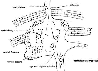 Pengertian Magma, Diferensiasi Magma dan Evolusi Magma : Hibridasi, Sinteksis, dan Anateksis