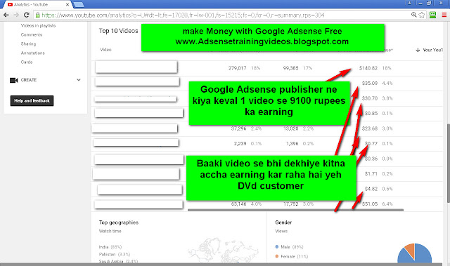 18 August 2016 ko Google Adsense publisher ne keval 1 youtube video se kiya 9100 rupees ka earning-see screenshot of youtube analytic