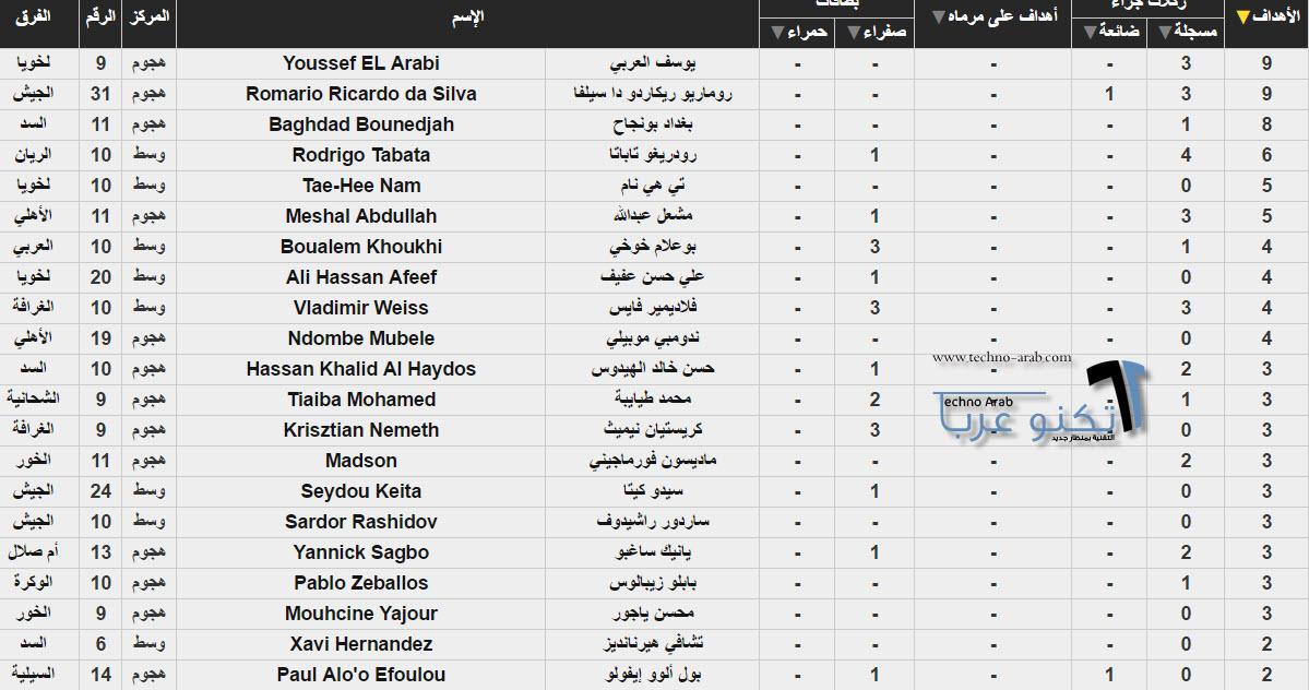 ترتيب هدافي الدوري القطري 2017
