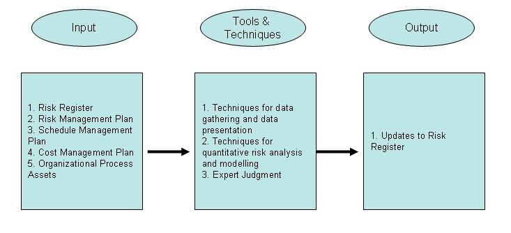 Quantitative analysis task 5