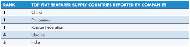 Table shows he top five country to supply seafarers reported by international shipping companies
