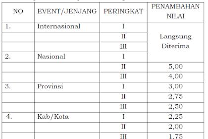 Jalur PPDB SMK Negeri di Jawa Tengah Tahun Pelajaran 2019/2020