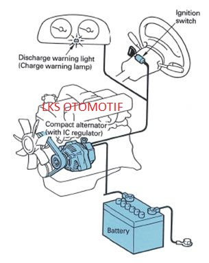 Fungsi Komponen –  Komponen Sistem Pengisian  ( Charging System ) Pada Mobil