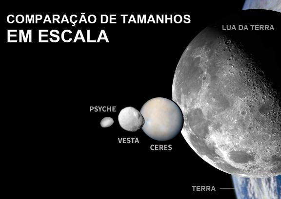 Comparação de tamanhos em escala - asteroide Psyche