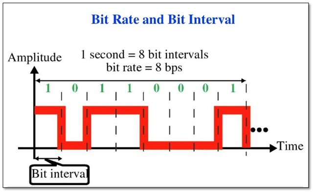 Bit Rate , Baud Rate , Bit Length , Bit Interval