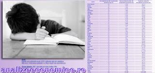 Topul județelor după rata abandonului din învățământul preuniversitar