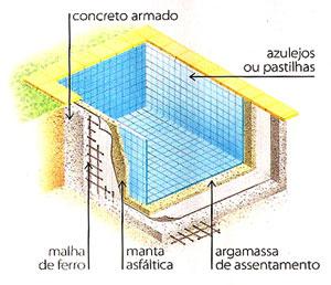 Piscina de concreto vinil ou fibra de vidro dica da for Como construir una piscina en concreto