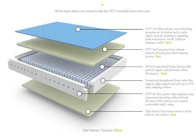 Diagrama de un colchón