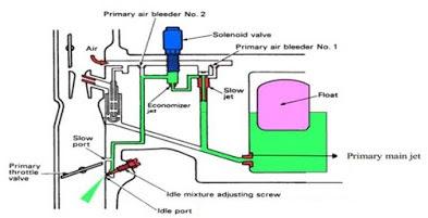 Cara Kerja Sistem Stasioner Dan Kecepatan Lambat Pada Karburator Mobil