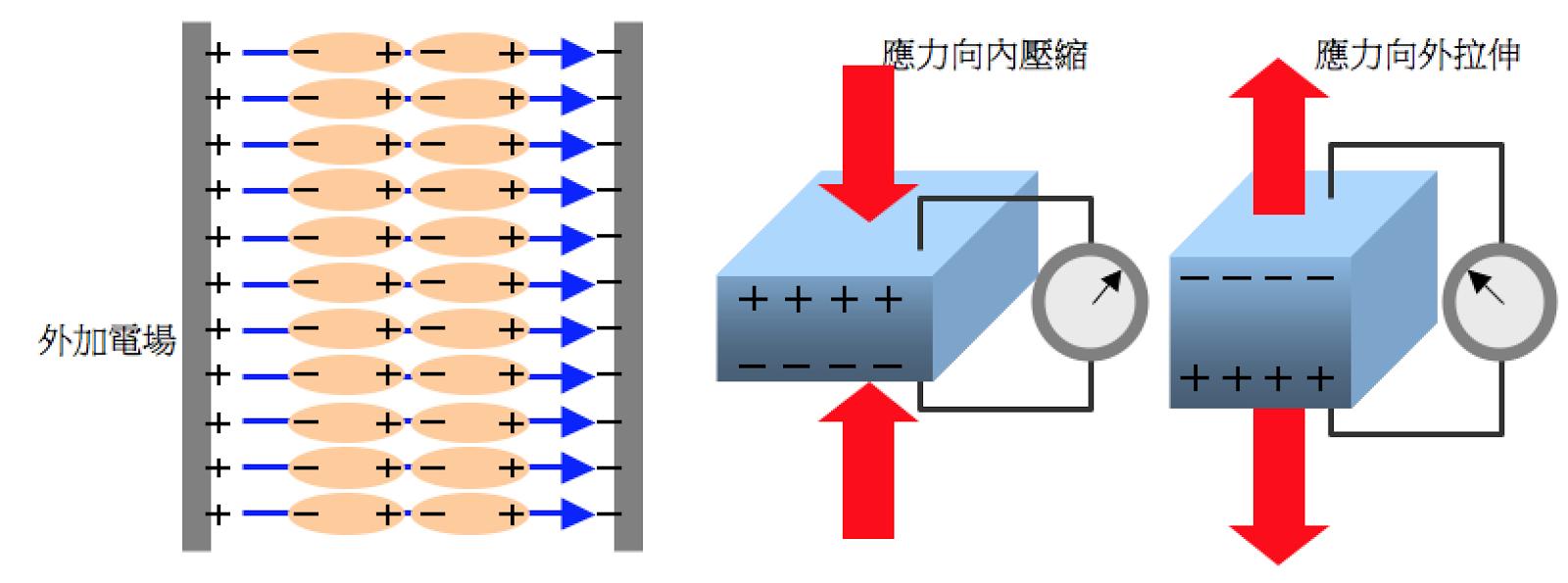 Fun Physics Studio 吳明德老師: 漫談壓電效應與超聲波