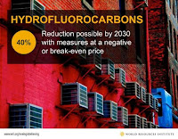 Hydrofluorocarbons (Credit: wri.org) Click to Enlarge.