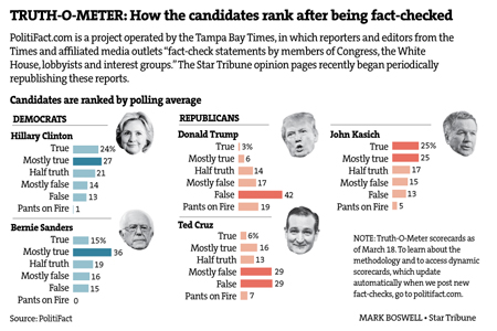image from Politifact showing that Clinton's statements were rated more accurate than any of the other leading contenders