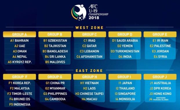 Pembagian Grup Piala Asia U-19 2018