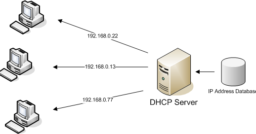 Install DHCP Server di Linux Centos 6 | Dony Ramansyah - Blog