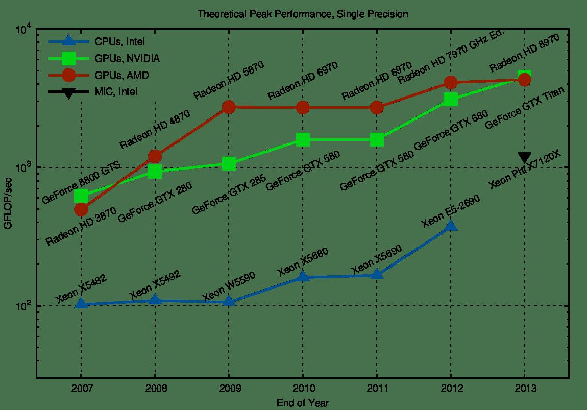 Georadiance Nvidia S Geoint Gpu Accelerated Geospatial