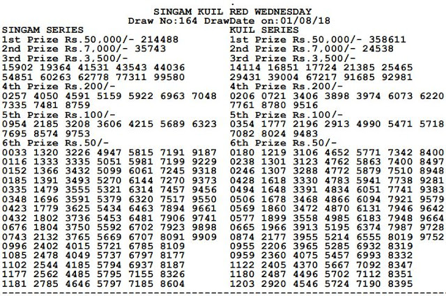 Assam Kuil 20 Lottery Results Today