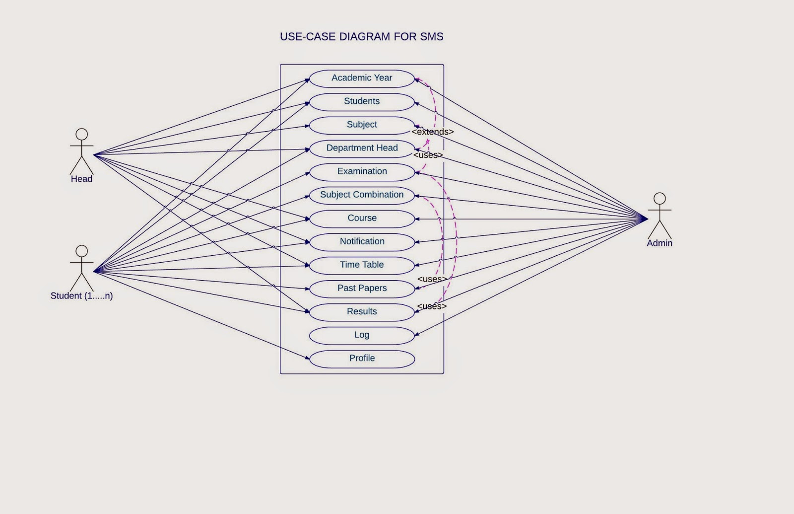 Student Management System Use Case Diagram For Sms